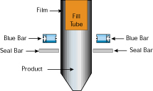 BlueBars used at Form, Fill, and Seal Machine